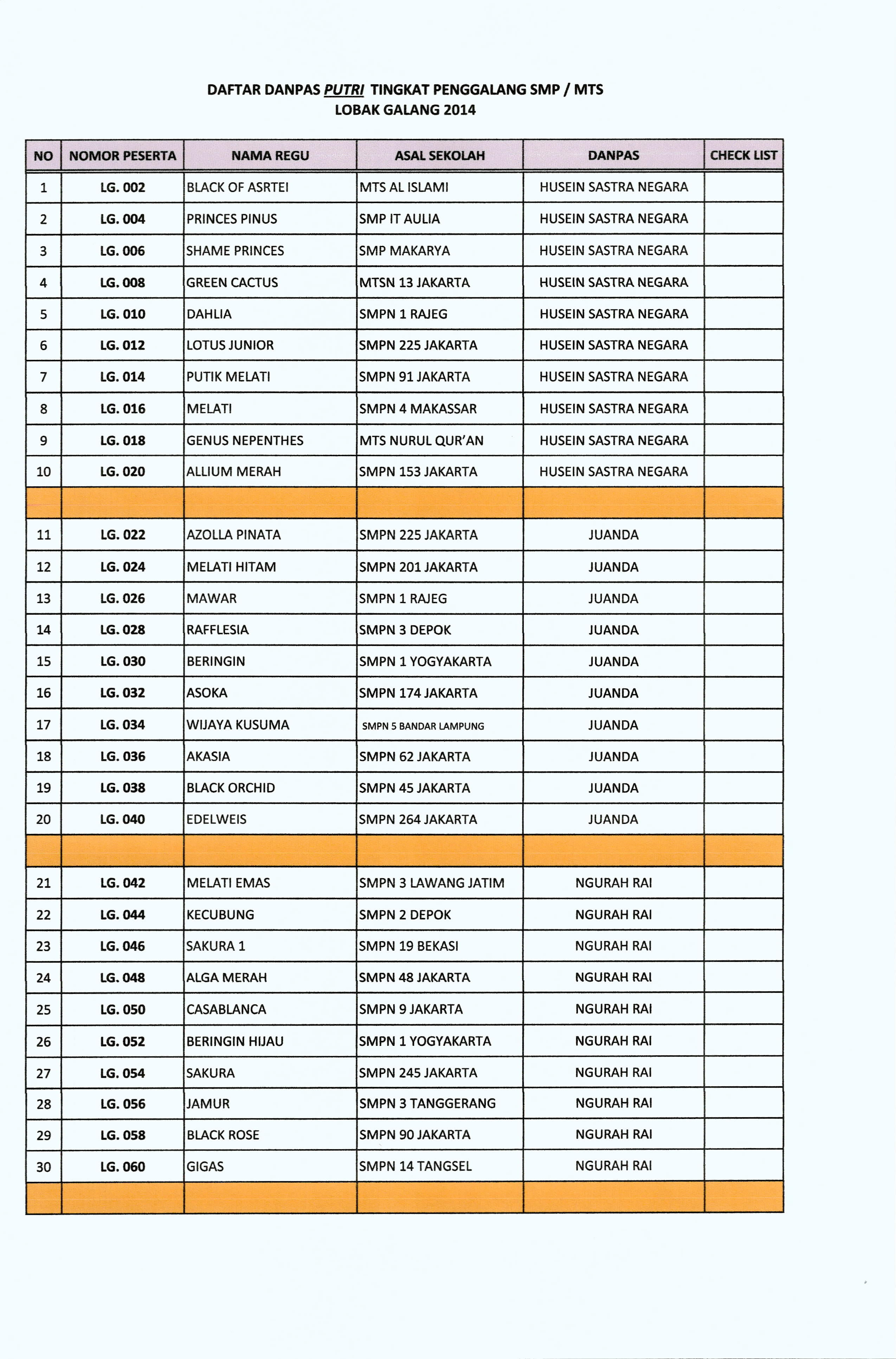 Pembagian Kelompok Regu Berdasarkan Pasukan Event Lobak Galang 2014 Aneka Badge Pramuka Penggalang Dp00003